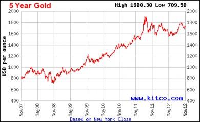 Ціна на золото протягом останніх 5 років