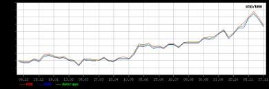 курс долара США  на міжбанківському ринку України за останній календарний рік