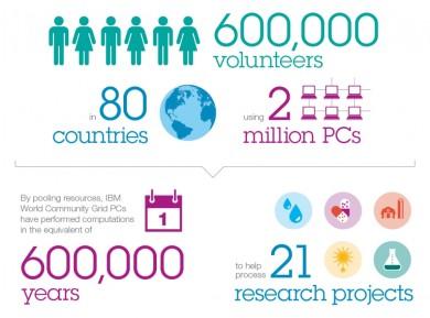 Інфографіка, котра показує результати платформи World Community Grid (станом на квітень 2012 року, homepower.com)