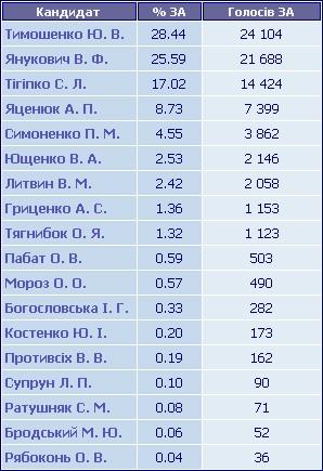 Результати голосування по ТВО №146