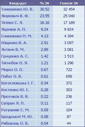 Результати голосування по ТВО №147