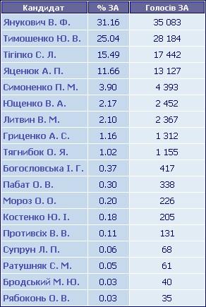 Результати голосування по ТВО №148