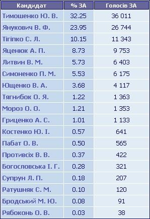 Результати голосування по ТВО №150