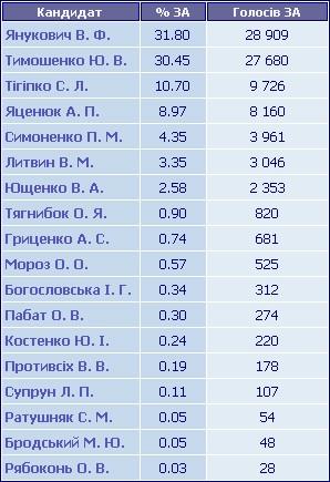 Результати голосування по ТВО №151
