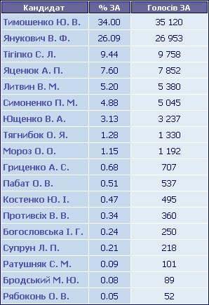 Результати голосування по ТВО №152