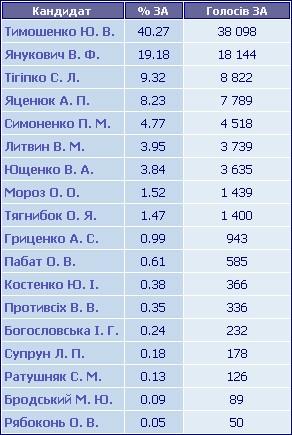 Результати голосування по ТВО №153