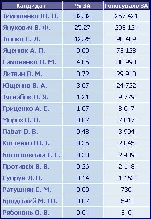 Остаточні результати голосування по Полтавській області
