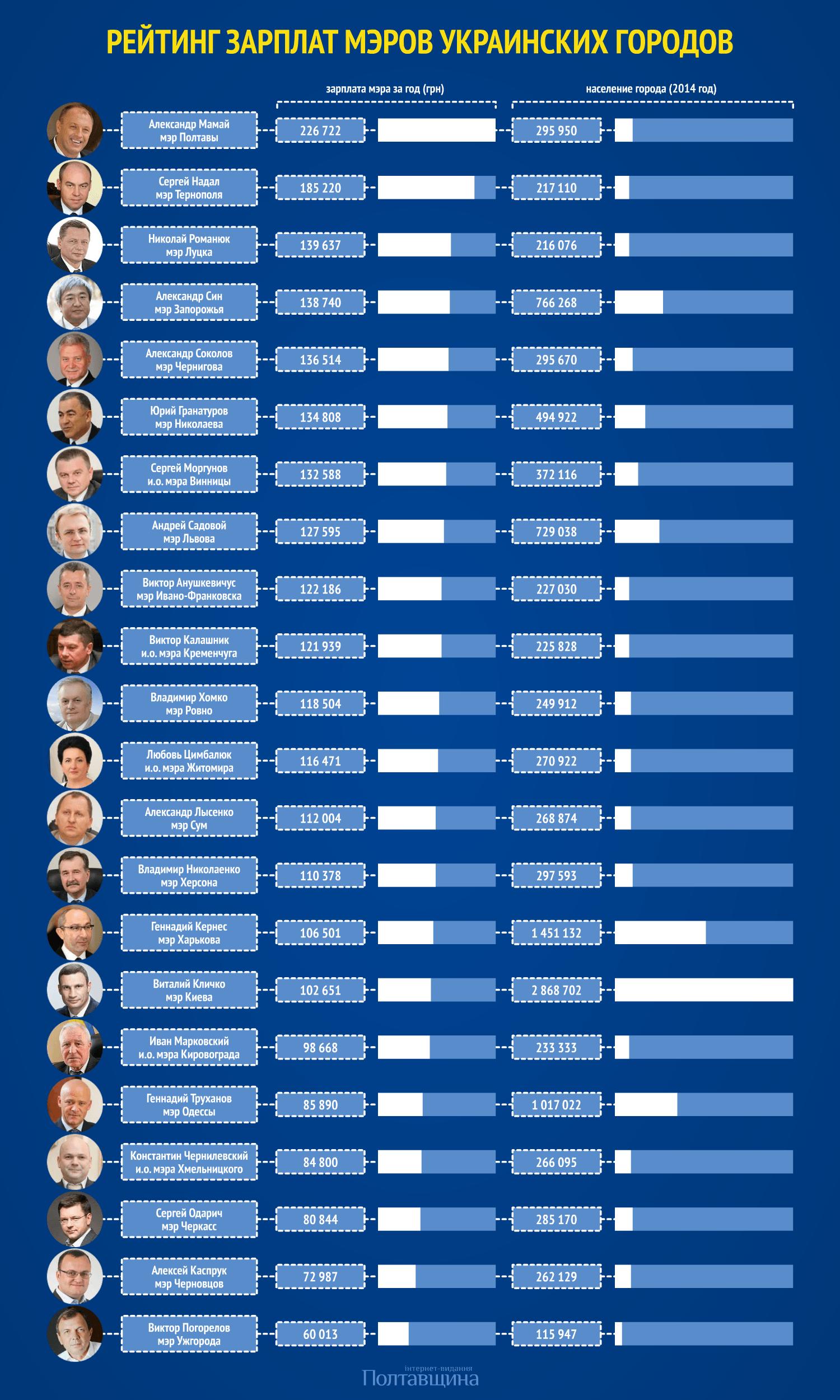 Рейтинг зарплат мэров украинских городов — 2014