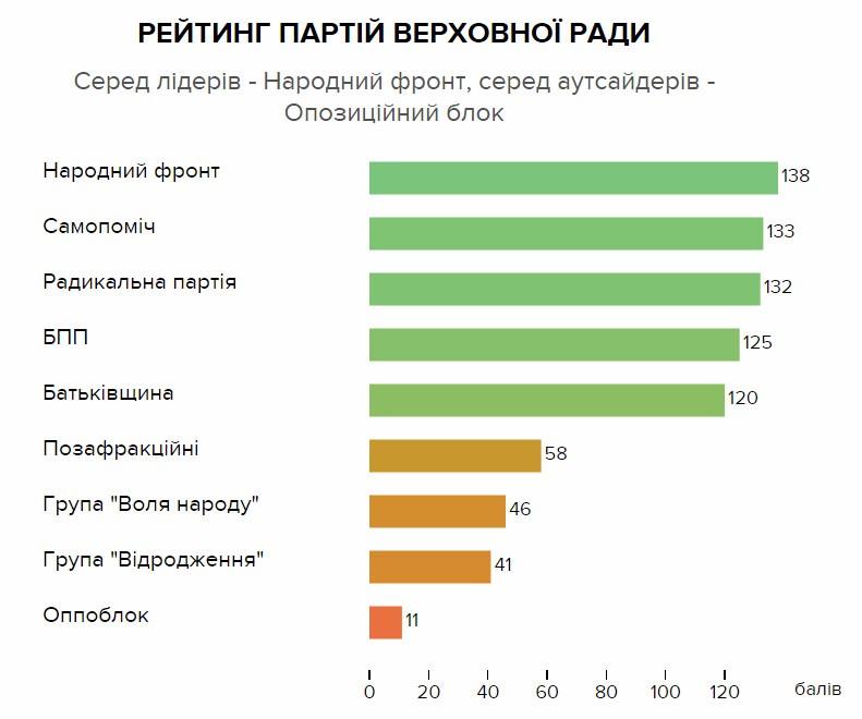 VoxUkraine: рейтинг партій Верховної Ради