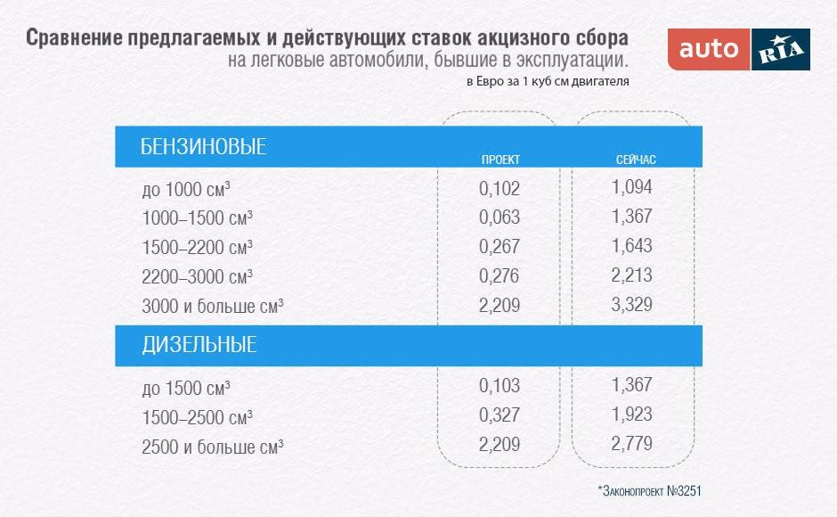 Источник: auto.ria.ua