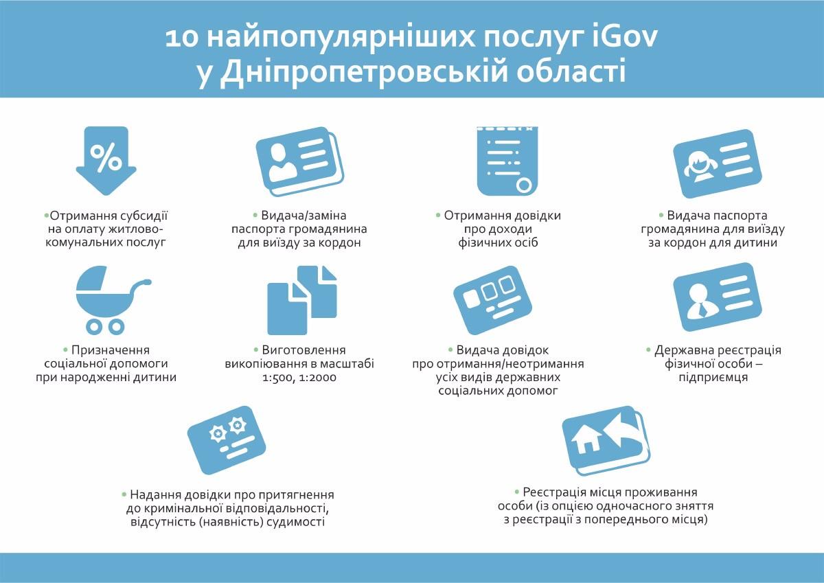 10 найпопулярніших послуг iGov у Дніпропетровській області