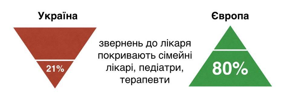 Піраміди української та європейської первинки. З аккаунту в Фейсбуці заступника міністра МОЗ Петра Ковтонюка.
