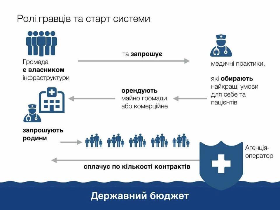 Роль гравців та старт системи. Інфографіка з аккаунту в Фейсбуці заступника міністра МОЗ Петра Ковтонюка.