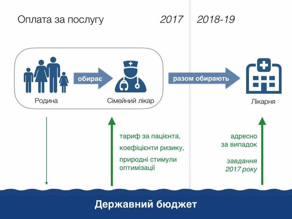 Інфографіка з аккаунту в Фейсбуці заступника міністра МОЗ Петра Ковтонюка.