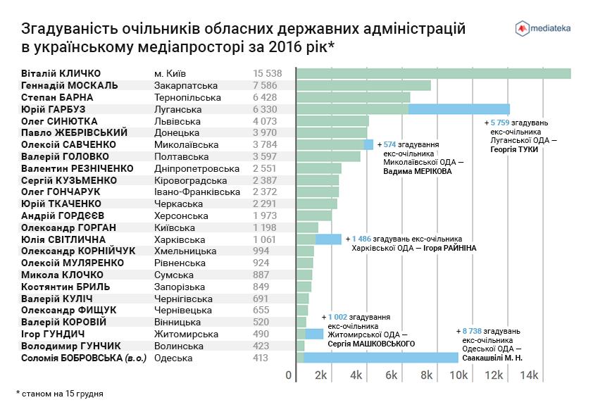 Інфографіка проекту «Медіатека»