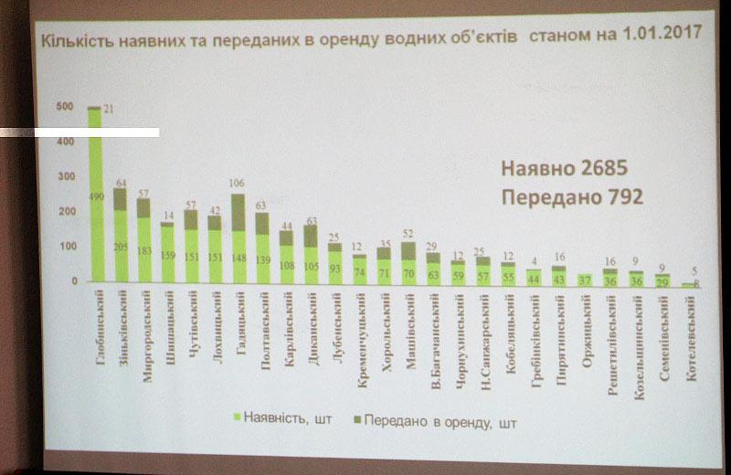 Кількість наявних та переданих в оренду водних об'єктів