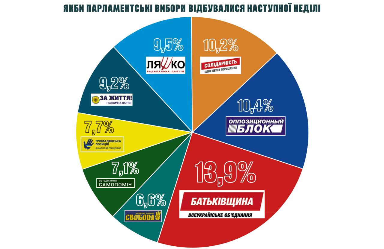 Якби парламентські вибори відбувалися наступної неділі: рейтинг партій
