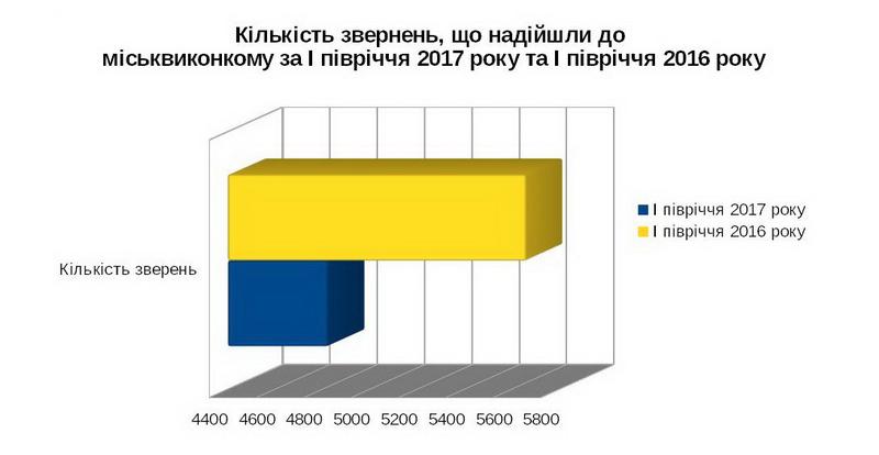 Кількість звернень, що надійшли до міськвиконкому за І півріччя 2017 року та І півріччя 2016 року