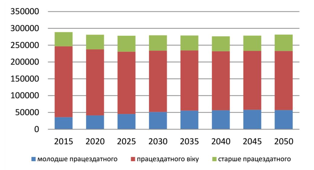 Прогноз чисельності населення міста Полтава за критерієм працездатності у прогнозному періоді за усередненим сценарієм