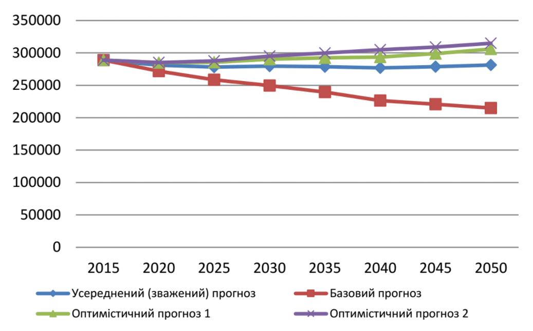 Усереднений прогноз чисельності населення міста Полтава до 2050 року
