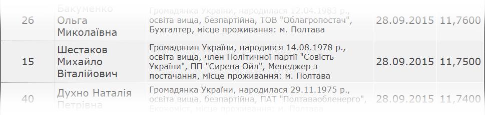 Інформація з сайту ЦВК