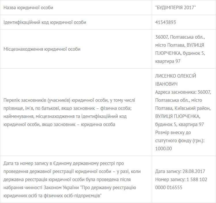 Інформація про ТОВ «Будімперія-2017»