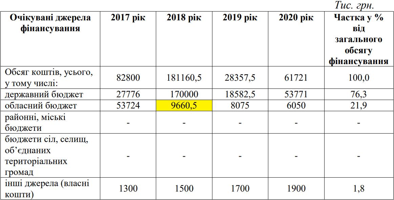 За новим проектом у 2018 році фінансування з обласного збільшиться на 3 мільйони гривень