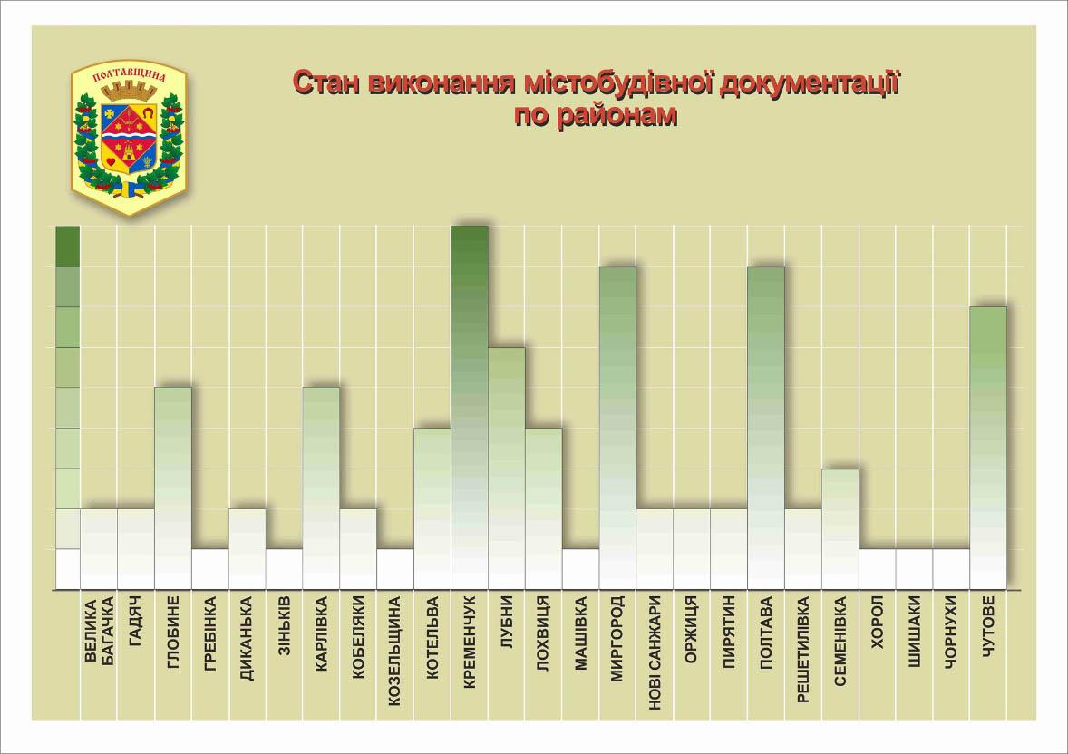 Стан виконання містобудівної документації по районам Полтавської області