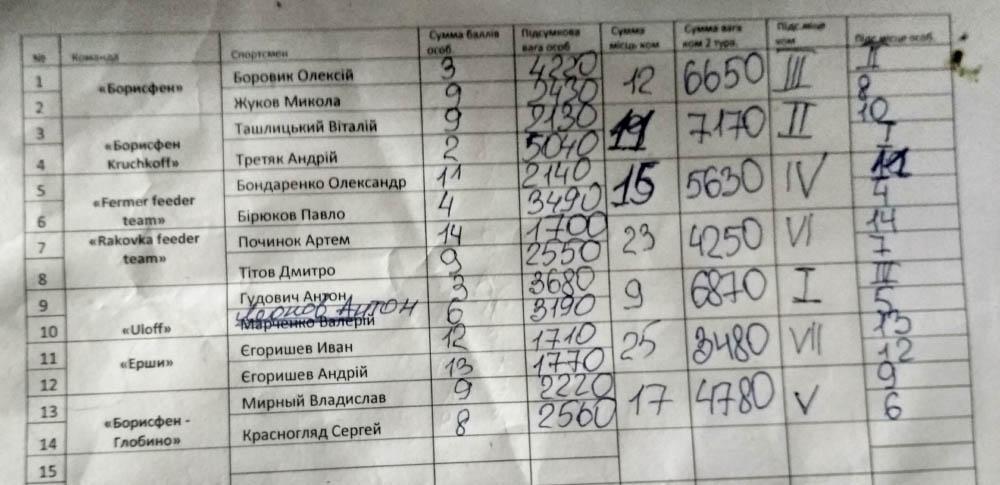 Протокол Кубку Полтавської області зі спортивної ловлі фідером