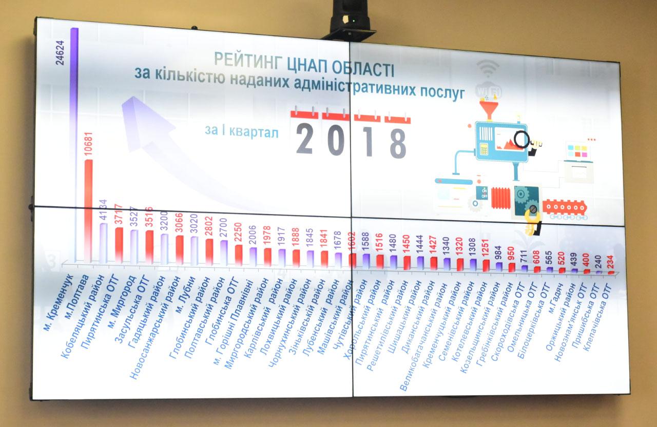 Презентація про ЦНАП Полтавщини