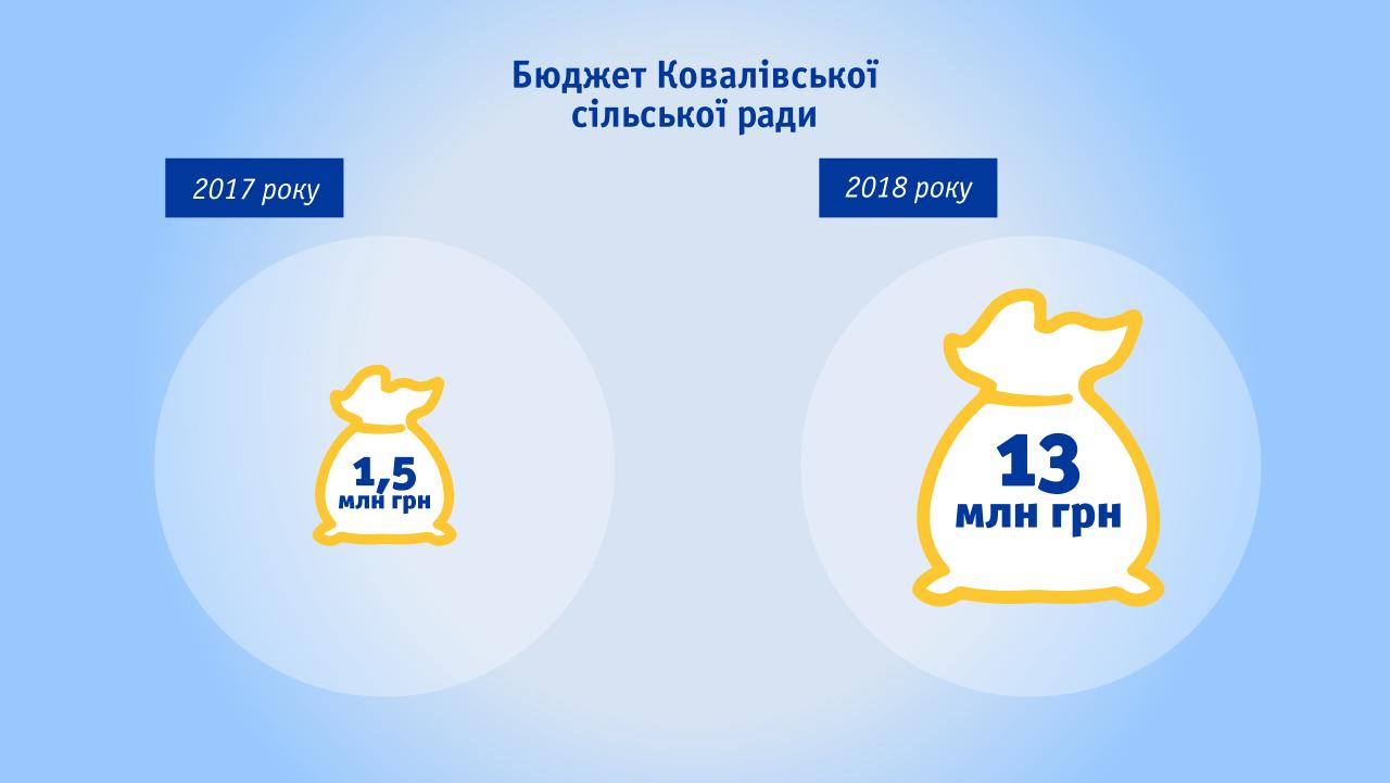 Бюджет Ковалівської сільської ради Шишацького району