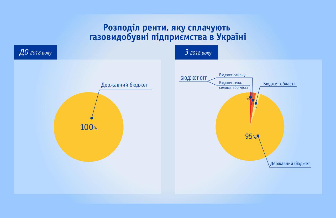 Схема розподілу ренти до і після 1 січня 2018 року