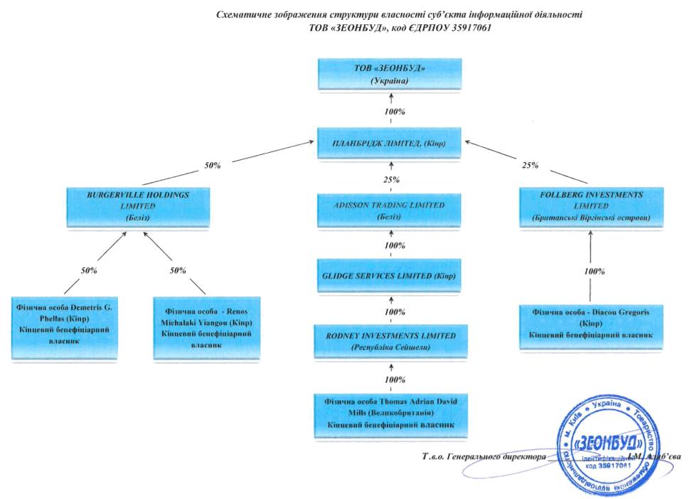 Структура власності ТОВ «Зеонбуд»