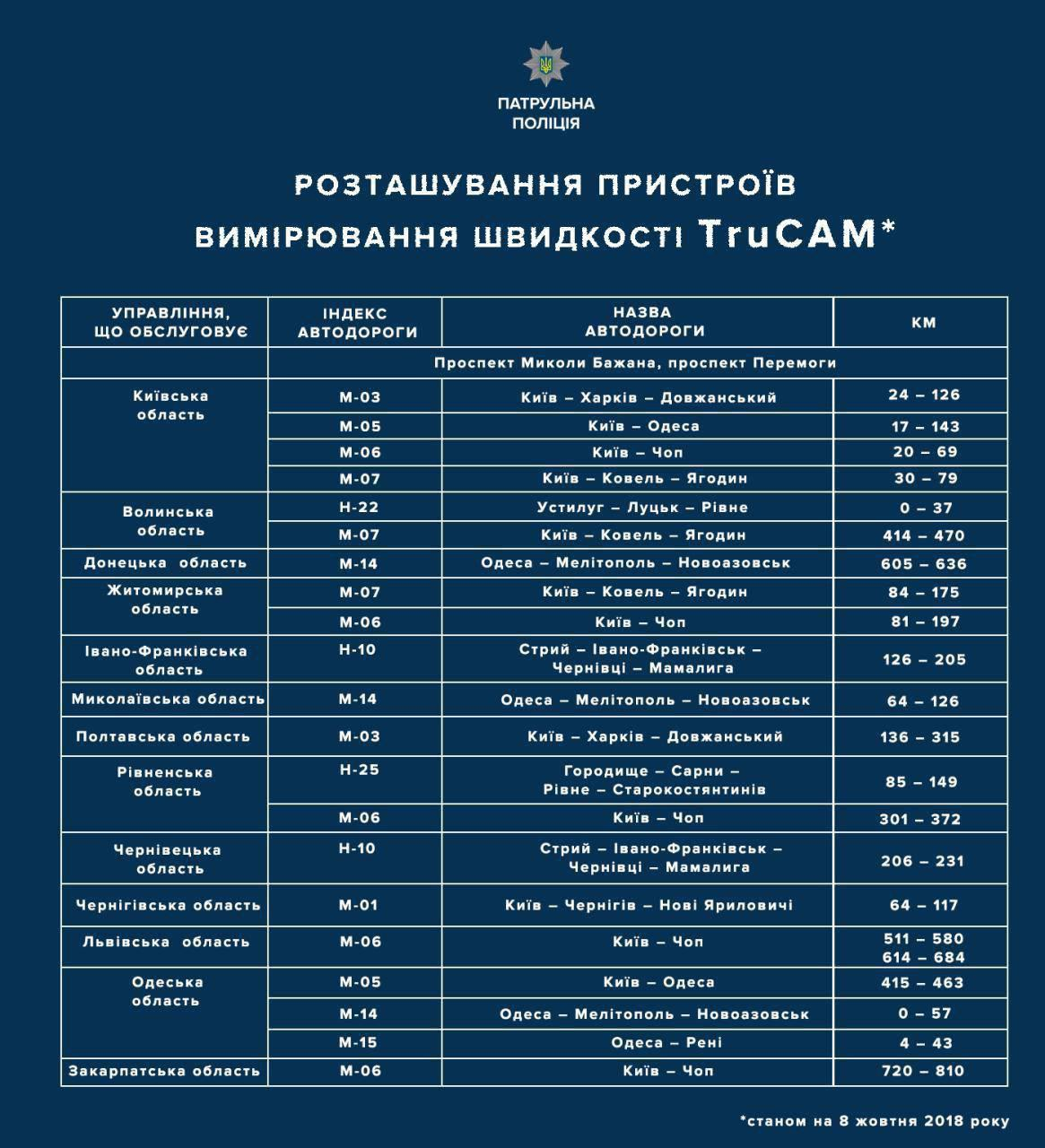 Розташування пристроїв вимірювання швидкості TruCam станом на 8 жовтня 2018 року