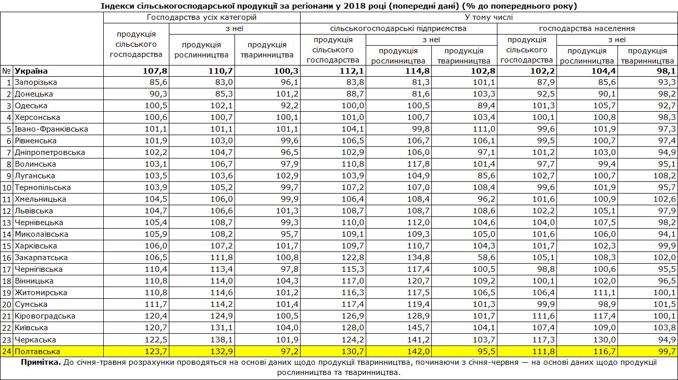 Дані Держстату України