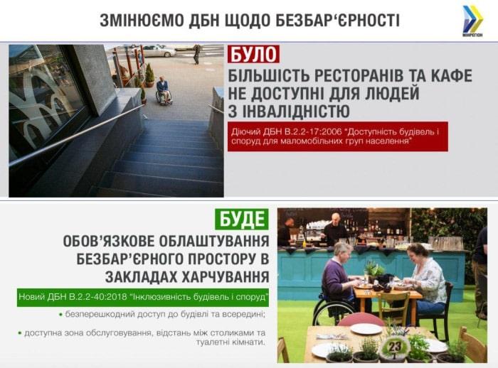 Доступність ресторанів та кафе