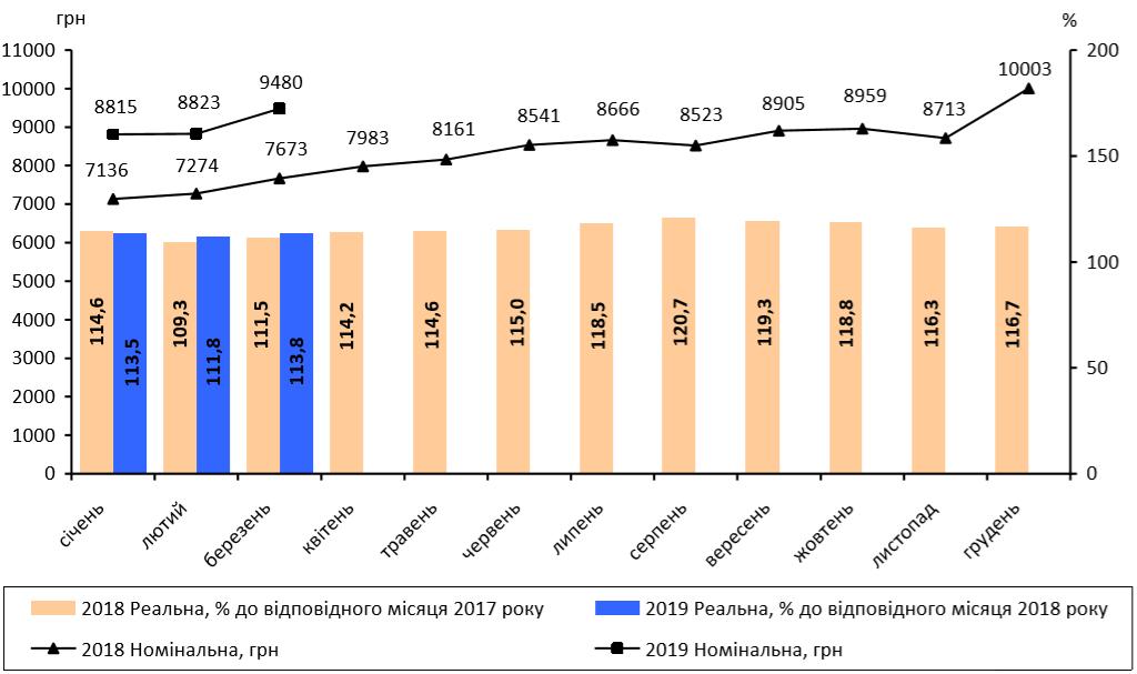 Динаміка середньої заробітної плати у 2018-2019 роках