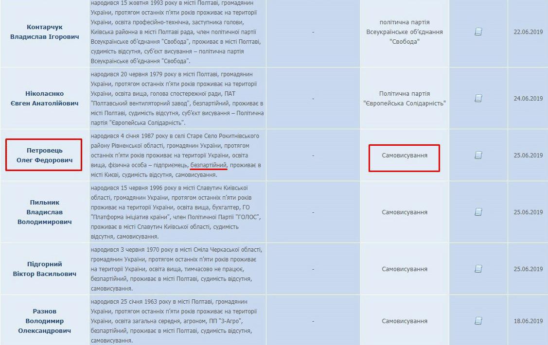Олег Петровець — самовисування