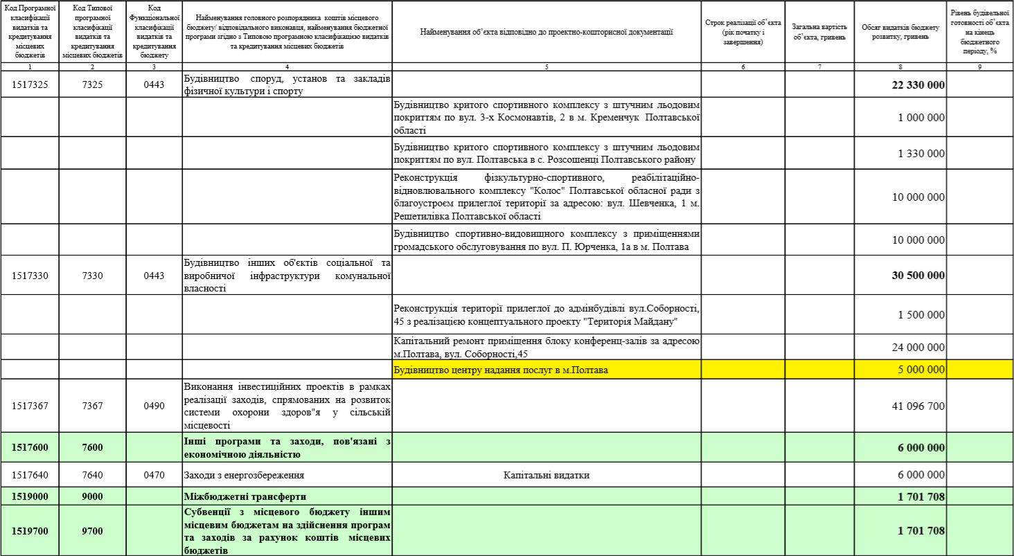 Витяг з бюджету Полтавської області 2019 року, який депутати затвердили 21 грудня 2018 року