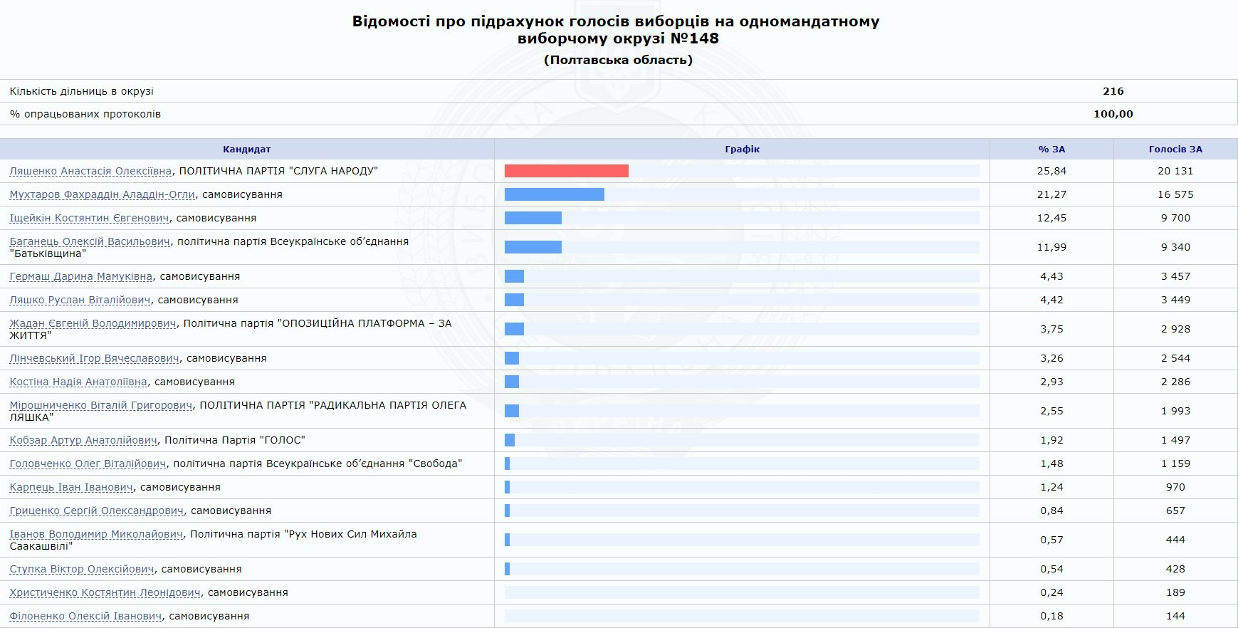 Результати виборів до Верховної Ради на 148 окрузі