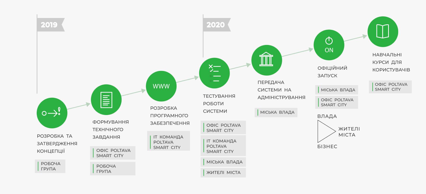 Етапи впровадження Poltava Smart City версії 1.0
