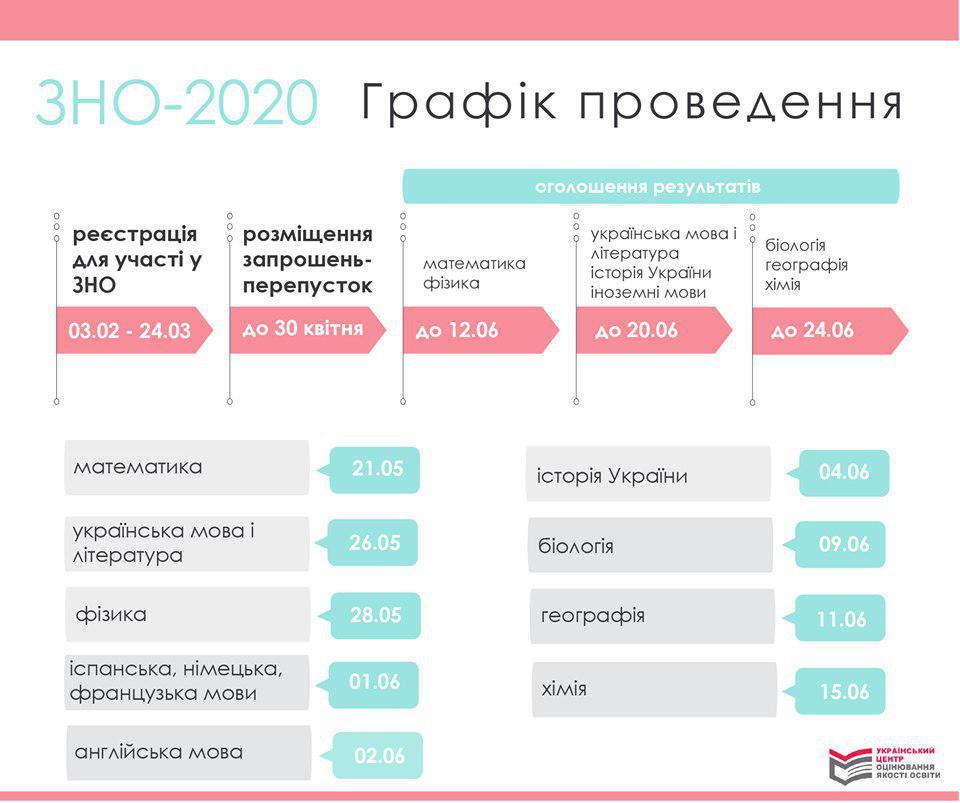 """Картинки по запросу """"Зно 2020"""""""