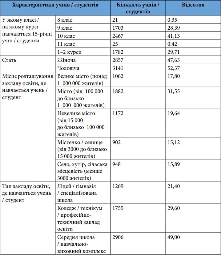 Деякі характеристики вибірки 15-річних учнів / студентів, які взяли участь в основному етапі дослідження PISA-2018