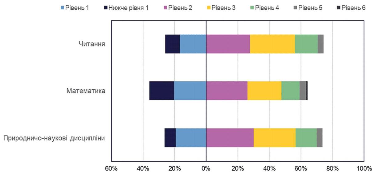 Досягнення українськими учнями / студентами рівнів сформованості читацької, математичної та природничо-наукової грамотності в шкалах PISA за галузями