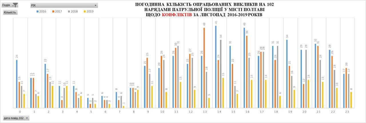 Погодинна статистика опрацьованих викликів щодо конфліктів за листопад 2016-2019 років