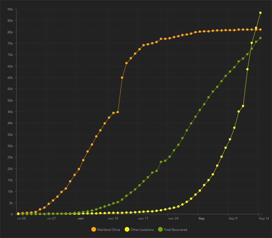 Графік розповсюдження коронавірусу в Китаї та загалом по світу | Джерело: arcgis.com
