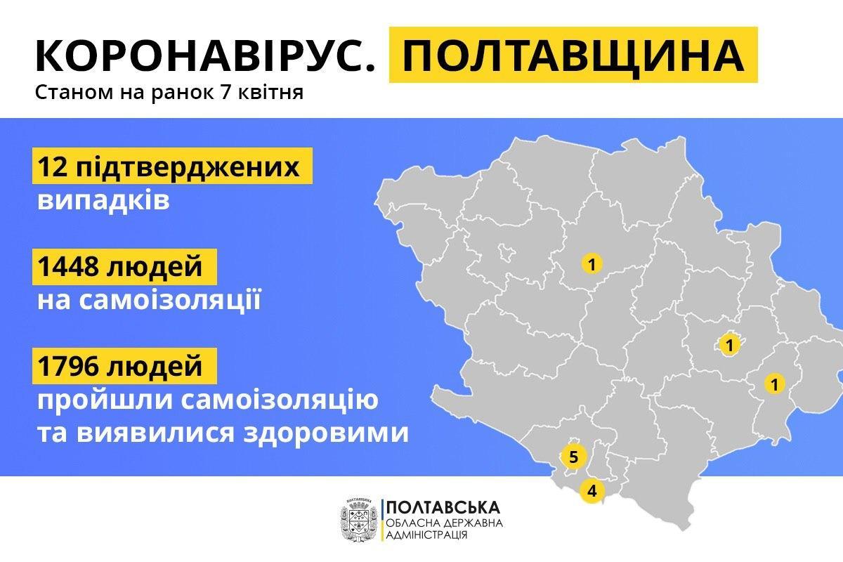 Дані щодо лабораторно підтверджених випадків COVID-19 на Полтавщині