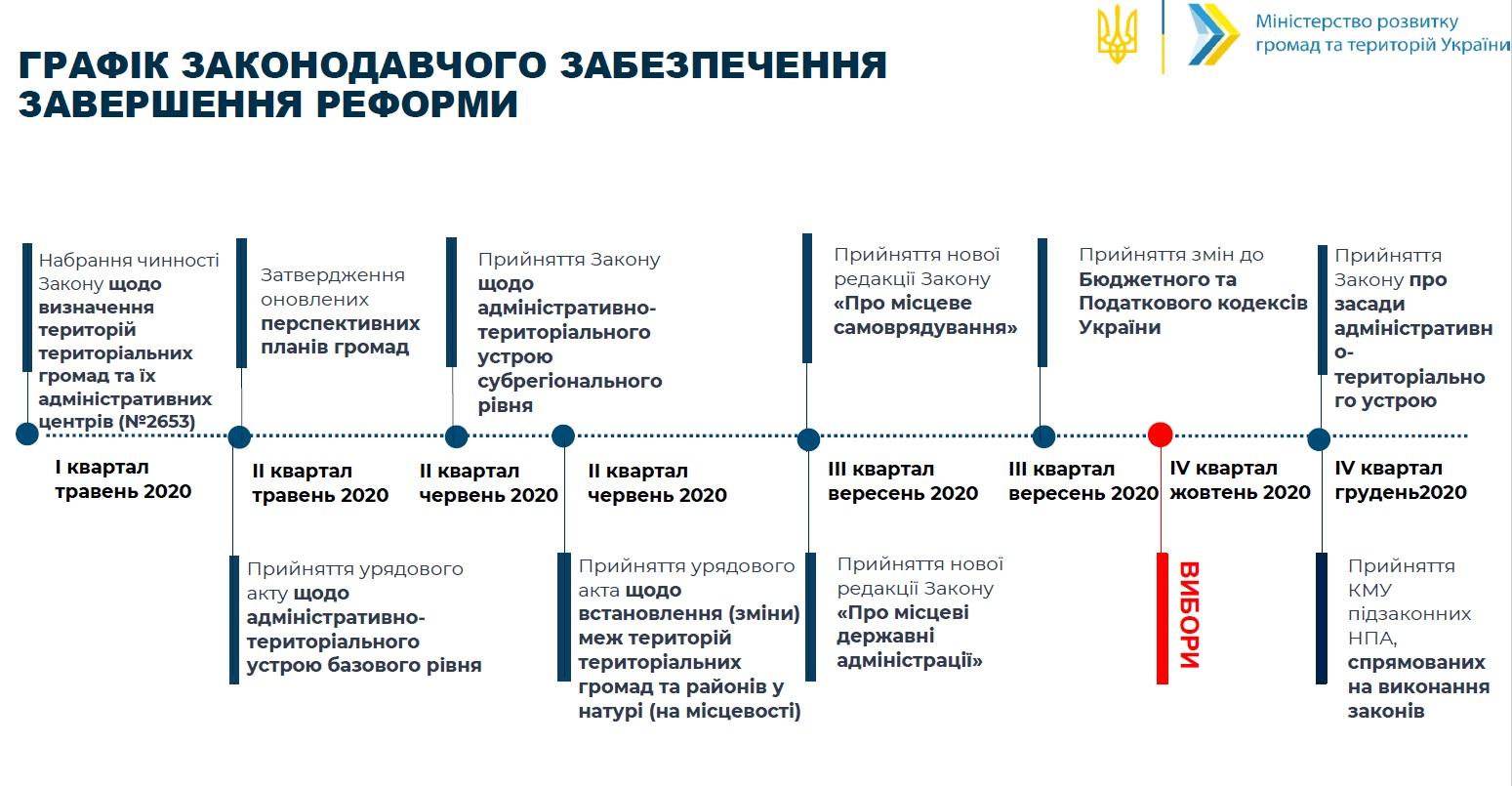 Графік законодавчого забезпечення завершення реформи децентралізації