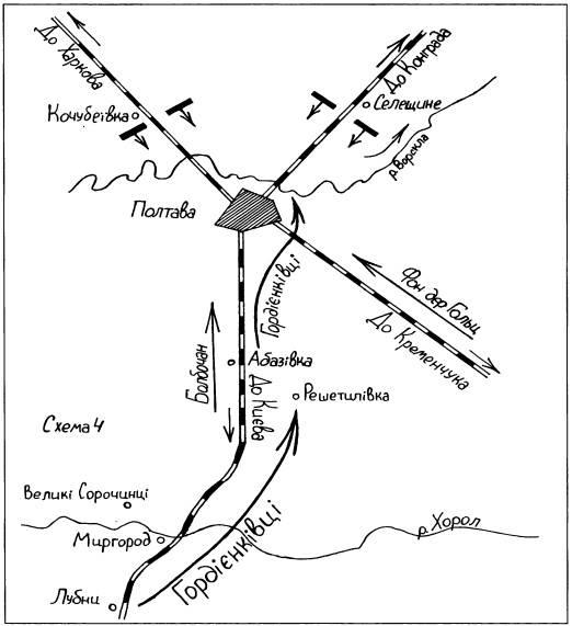 Схема наступу на Полтавщині армії УНР