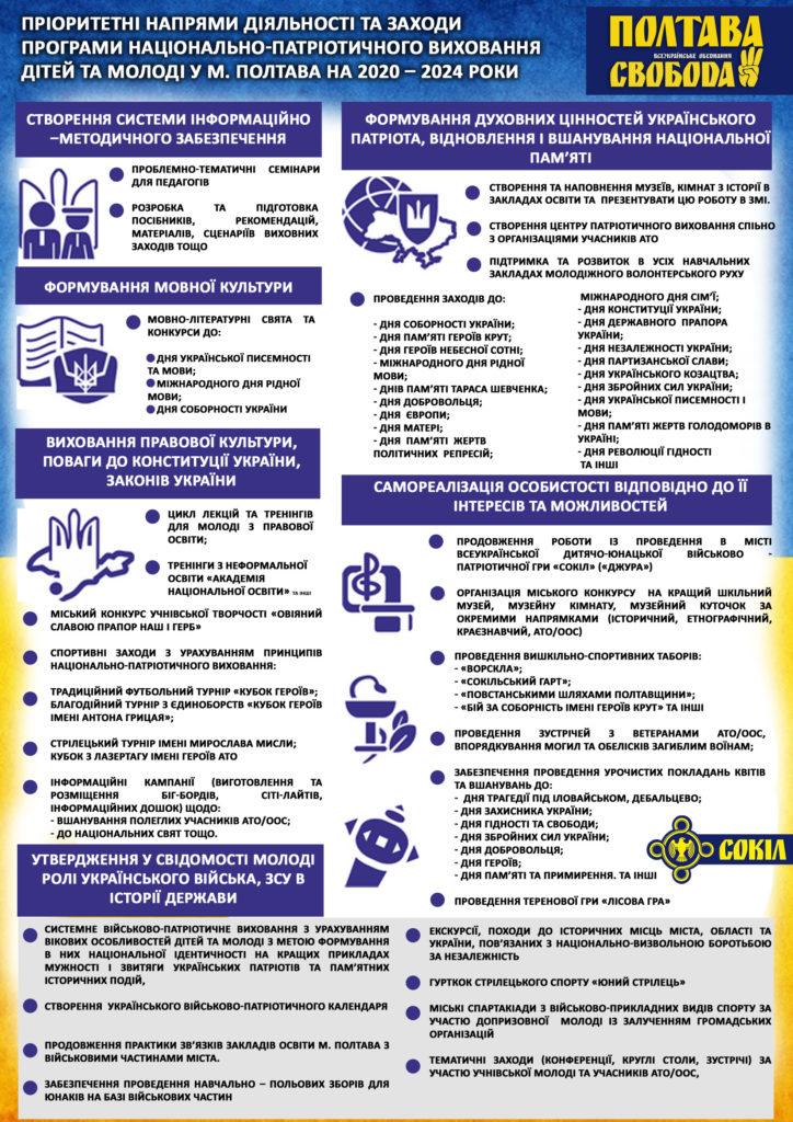 Програма національно-патріотичного виховання дітей та молоді у Полтаві на 2020–2024 роки